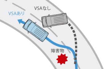 N-WGNのVSA(ABS+TCS+横すべり抑制)