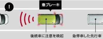 デイズルークスのエマージェンシーブレーキの急ブレーキのイメージ図