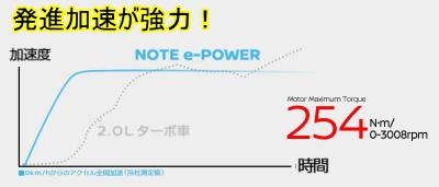 ノートeパワーの加速グラフ