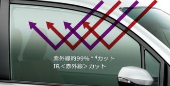 スーパーUVカット+赤外線カット機能付ガラス